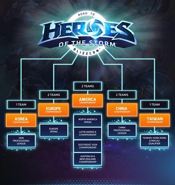 Heroes-World-Championships-Roadmap