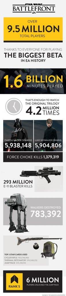 Star Wars Battlefront Beta Infographic