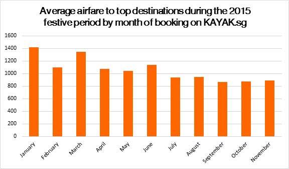 Kayak-festive-travel-months-average-airfare 2