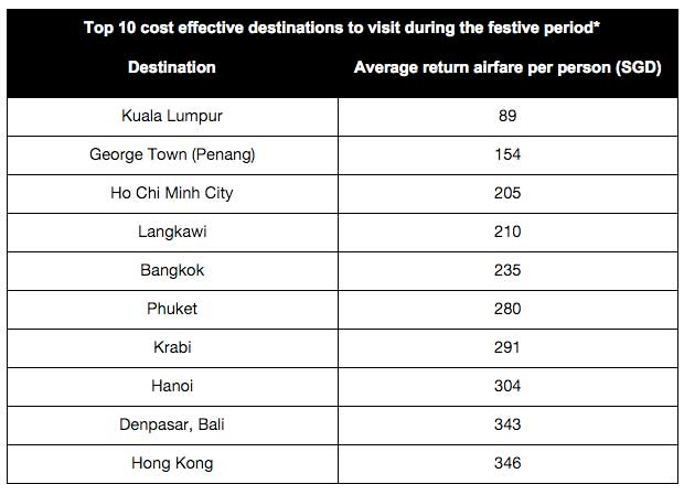 Kayak-festive-travel-months-cost-effective-destinations