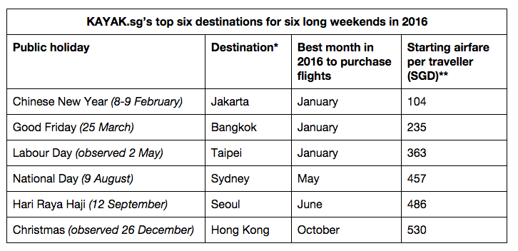 KAYAK.sg's top six destinations for six long weekends in 2016