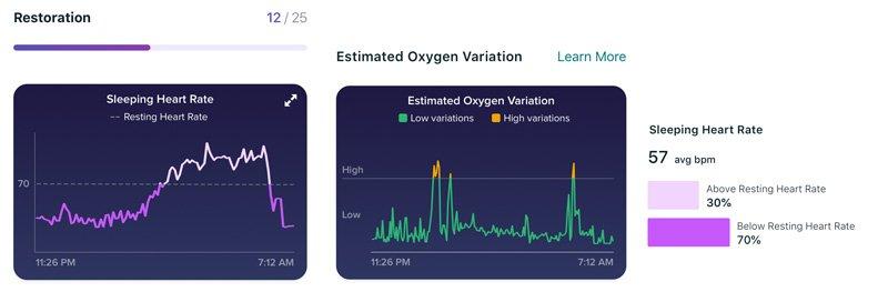 Estimated-Oxygen-Variation---Restoration--graph